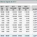 Emplacamentos crescem 14,7%