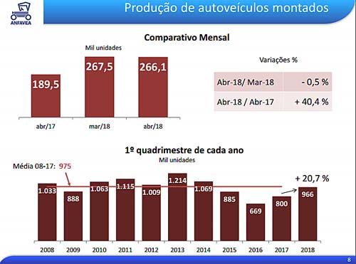 Produção de autoveículos cresce pelo décimo oitavo mês seguido