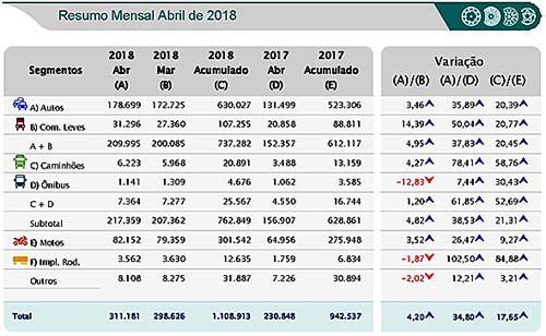 Licenciados crescem 17,6%