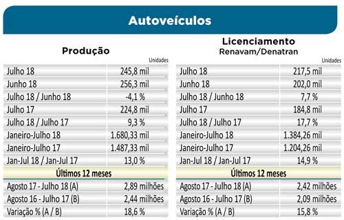 Anfavea comemora crescimento semestral de 13,6%