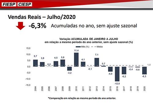 Indústria paulista inicia o terceiro trimestre com crescimento, aponta Fiesp