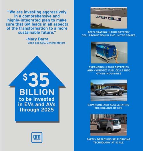 GM anuncia US$ 35 bi para elétricos