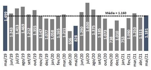 Falta de pagamento motiva a maioria das ações locatícias em São Paulo