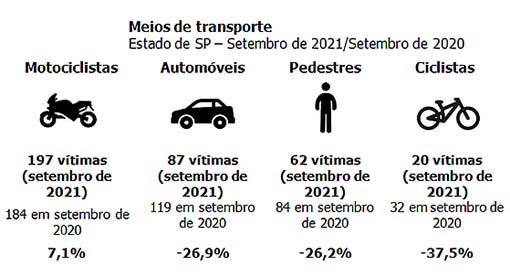 Cai número de mortes no trânsito